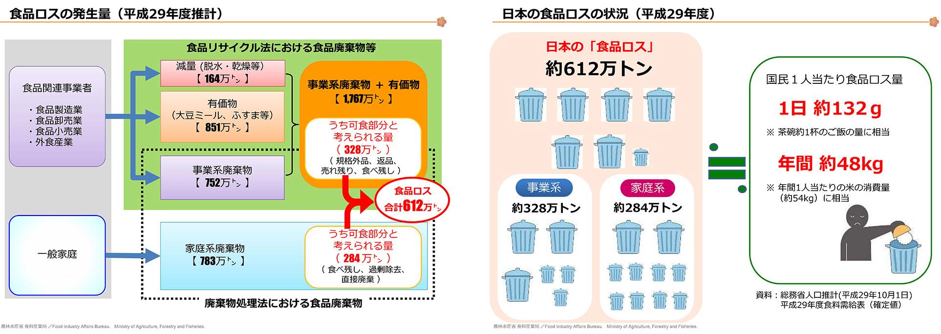 食品廃棄物等の発生率、日本の食品ロスの大きさ